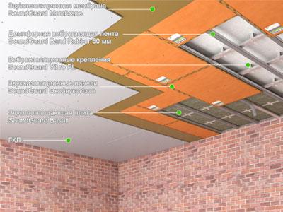 Гидроизоляция плит перекрытия при стяжке