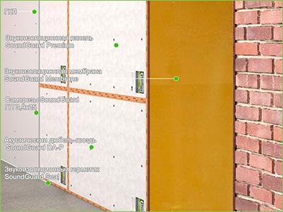 Звукоизоляция стенки